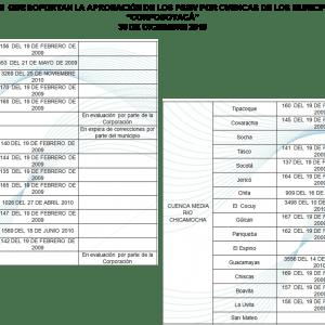 Cuadros de actos administrativos que soportan la aprobación de los PSMV por cuencas de los municipios de la jurisdicción Corpoboyacá a 30 de diciembre 2010