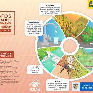 Alertas ante Fenómeno El Niño