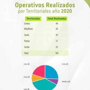 Operativos Realizados 2020